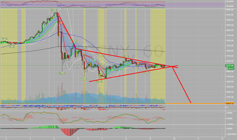 BTCCNY: BTC - Possible measured move to half of B4 Parabolic Extension