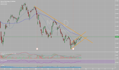 MU: Micron close to breaking out of the downtrend from Dec.