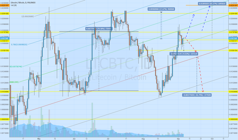 LTCBTC: Silver is rising..!