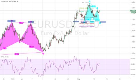 EURUSD: EURUSD LONG ENTRY WITH BUTTERFLY