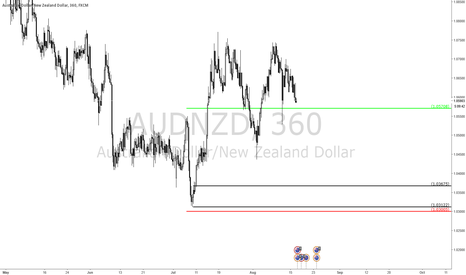 AUDNZD: A swing trade to put on autopilot while you continue to day trad