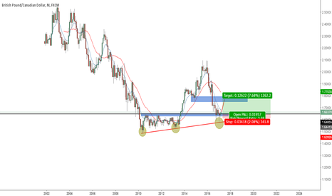 GBPCAD: GBPCAD TO THE UPSIDE