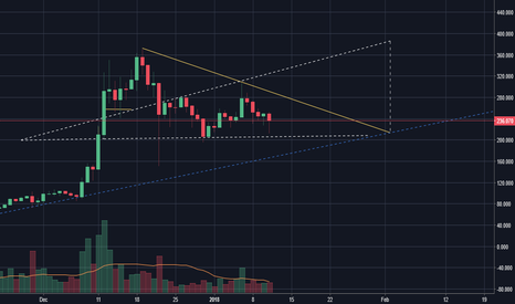 LTCUSD: LITECOIN LIGHT AT THE END OF THE TUNNEL!! TIME TO INVEST??