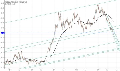 DXY: Dolar Endeksi kritik seviyede