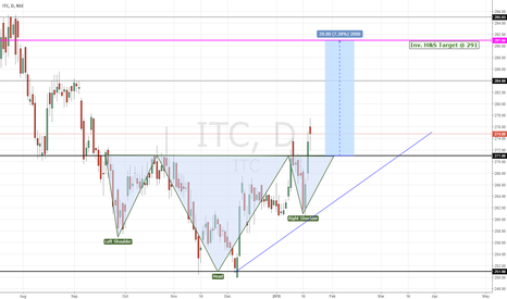 ITC: ITC | Inverted Head & Shoulder