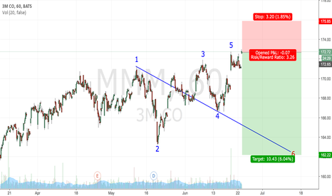 3m employee stock options