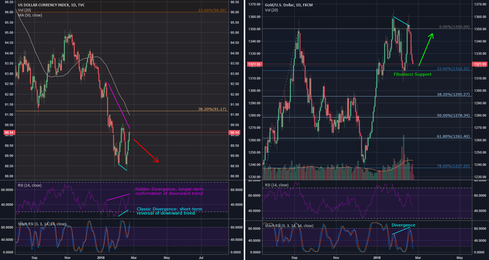 Gold (XAUUSD): approaching LONG opportunity