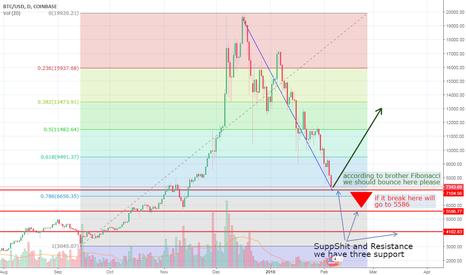 BTCUSD: Bitcoin direction analysis