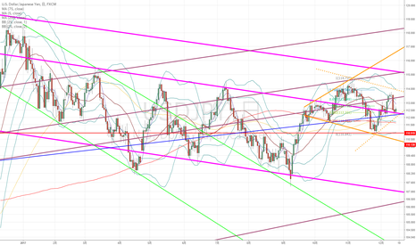 USDJPY: ドル円:珍しく、少し困ったダイヤモンドパターンが出現か??
