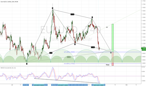 EURUSD: Cypher Patern on this EURUSD !!! With nice Circles as well