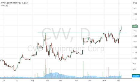 CVV: breaking higher