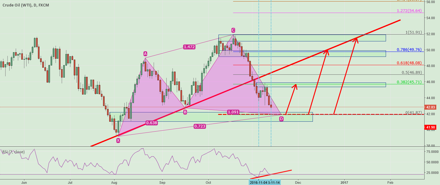 Bullish Cypher in Oil DAY view