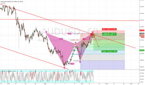 AUDUSD: AUDUSD going Short