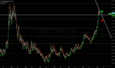 USDCAD: USDCAD Possible Trend Reversal