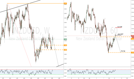 NZDUSD: Trend continuation sell setup