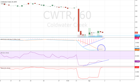 CWTR: This is due for a nice BOUNCE (Short Term Play)