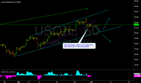 USOIL: USOIL - sell set up on 60 min a reason to sell?