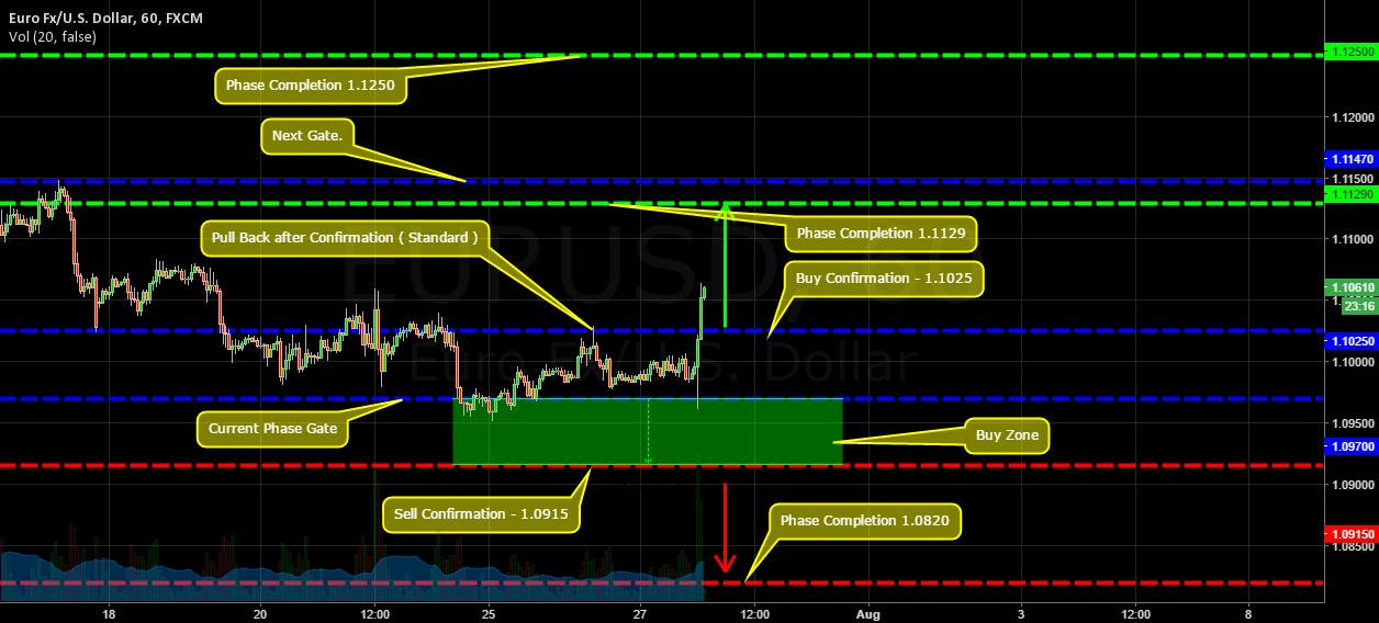 EU | Price Phase Theory. UPDATE