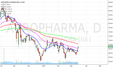 AUROPHARMA: Aurobindo Pharma will catalize your investment surely