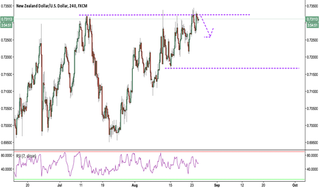 NZDUSD: Weakness with a good risk/reward