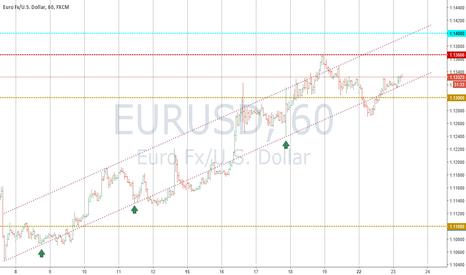 EURUSD: EUR Поиск продаж