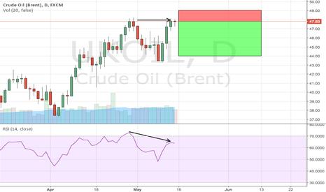 UKOIL: Bearish divergence on brent crude