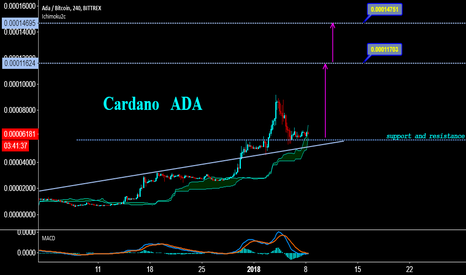 ADABTC: Cardano