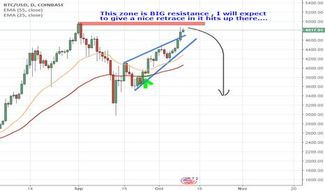 BTCUSD: BTCUSD near previous high #bitcoin #altcoins