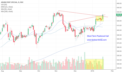 ADANIPORTS: ADANIPORTS Short term Positional Call