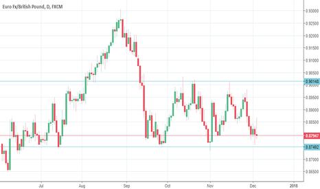 EURGBP: Looking Bullish Wait for Price Action