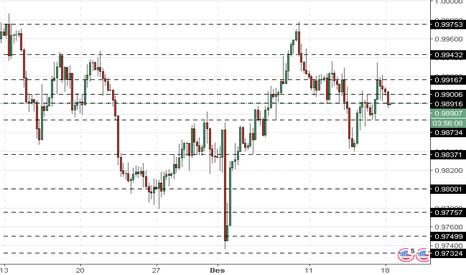 USDCHF: USD/CHF: Dolar AS terus tumbuh