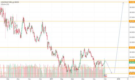 USDRUB_TOM: Не дадим обрушить рубль! Укрепление к 55 и падение к 70