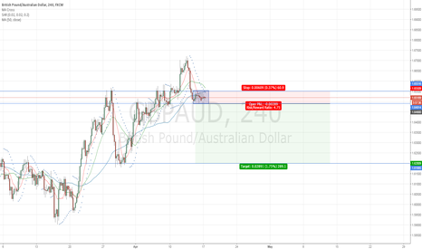 GBPAUD: GBP/AUD setting for lower levels