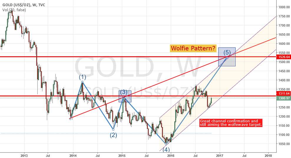 Gold on it's way to the top