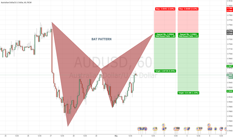 AUDUSD: AUDUSD 60 Bearish BAT PATTERN @ 0.7740