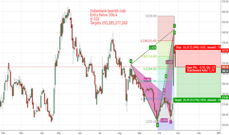 INDIANB: Indianbank short based on improper bearish crab