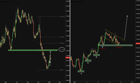 GOLD: LONG OPPORTUNITY