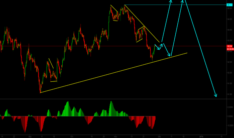 DXY: DXY possible scenario for weeks to come