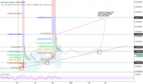 MONABTC: MONABTC - long - fib. projection, trend, cycles