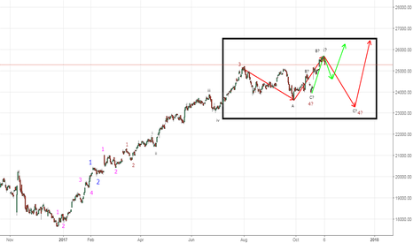 BANKNIFTY: Possible Elliot Wave Analysis - Bank Nifty