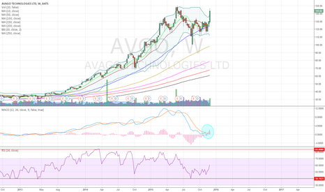 AVGO: This is why there is no profit-taking today