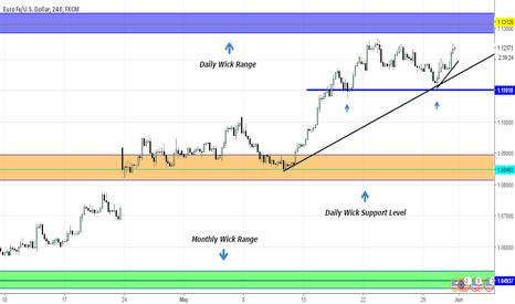 EURUSD: EURUSD Analysis 31/5/17