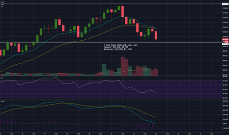 BTCUSD: BTC 4 Hour Lower Highs and Lower Lows