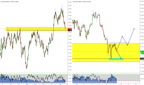 AUDUSD: AUDUSD: awaiting for a signal