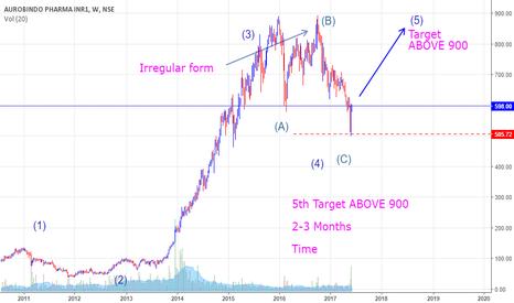 AUROPHARMA: BUY AURO BINDO - (5)th Target ABOVE 900   2-3 Months   Time