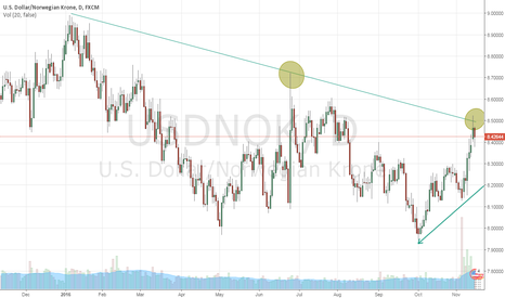 USDNOK: USDNOK - Possible short-setup