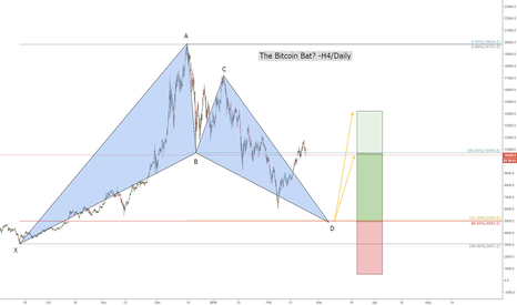 BTCUSD: Big Bitcoin Bat?