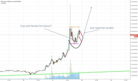 MCOBTC: Cup and Handle Formation?