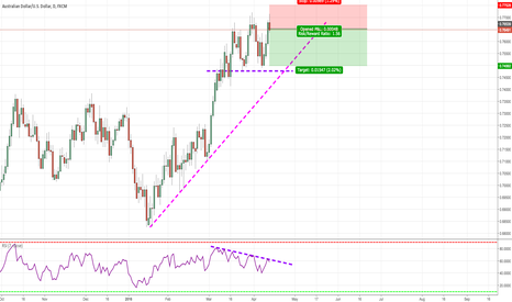 AUDUSD: Selling AUDUSD on Divergence and Resistance