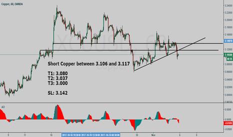 XCUUSD: Copper #XCUUSD short setup